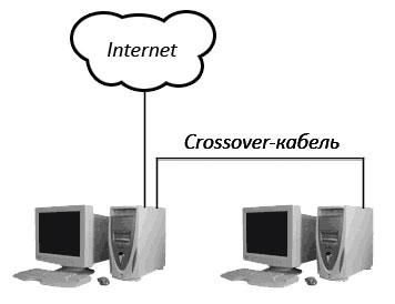 Подключение двух ПК к интернету